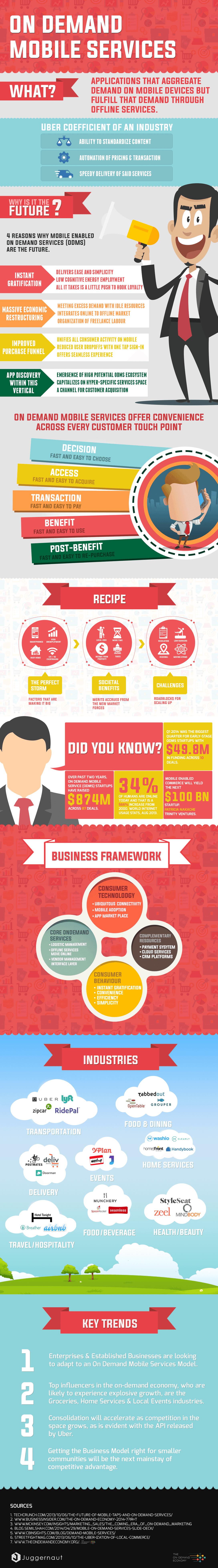 ONDMS Inforgraphic