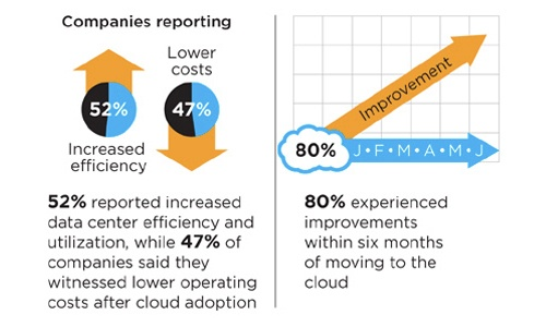 A infographic about the cloud found on mashable.com